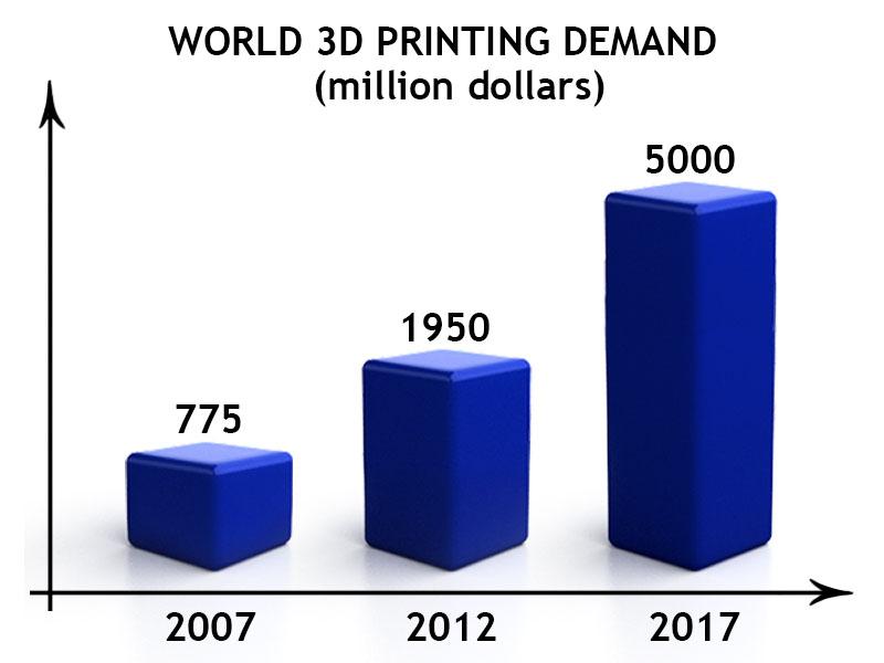World 3d printing demand