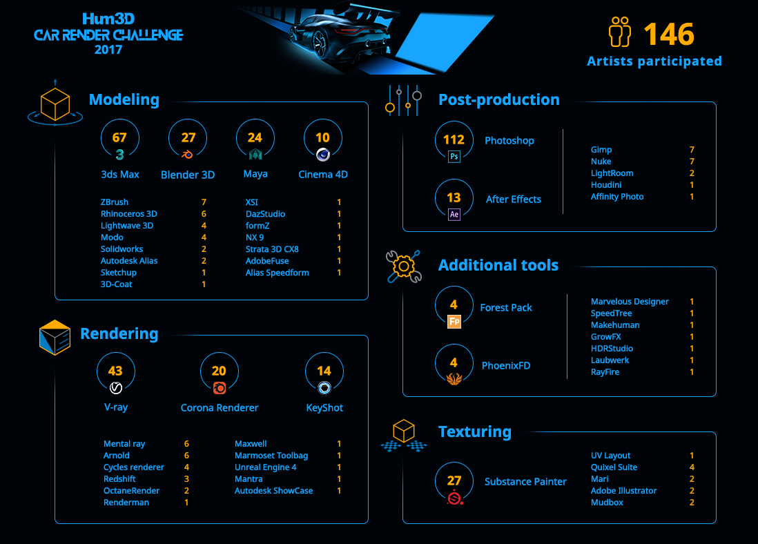 Car render challenge 2017 infographic